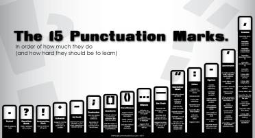 Photo Credit: http://thevisualcommunicationguy.com/2014/06/05/the-15-punctuation-marks-in-order-of-difficulty/